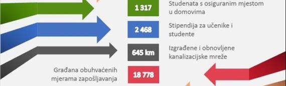 Projekat Slavonija u brojkama